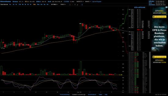 Le cours du Bitcoin sur BitcoinWisdom
